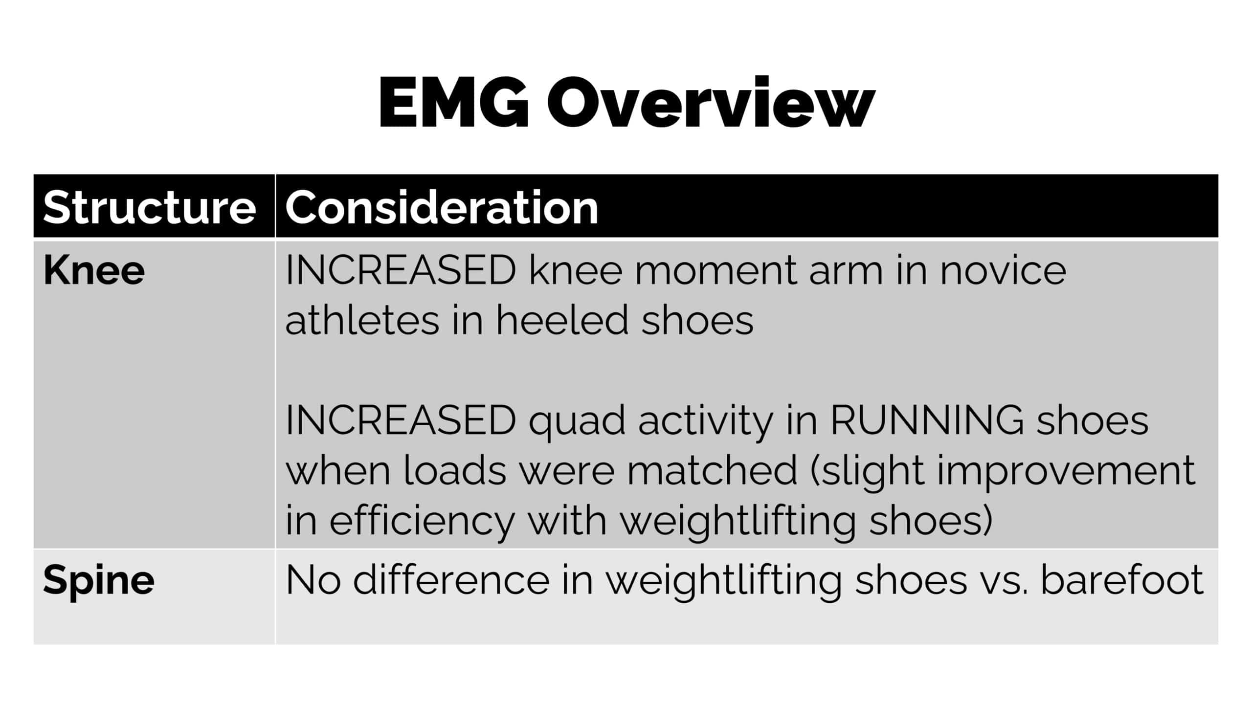 EMG weightlifting shoes